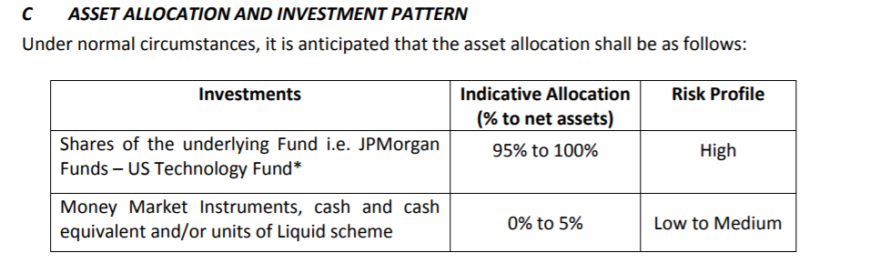 Asset allocation of Edelweiss US Technology Equity FoF